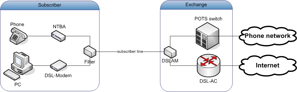 an in depth of the digital subscriber line dsl technology Dsl (digital subscriber line), belongs to a family of technologies that support digital data transmission over the local telephonic networks the data throughput of the digital subscriber line on average, ranges from 256kbs to 20mbits in the downstream direction, and also depending on.