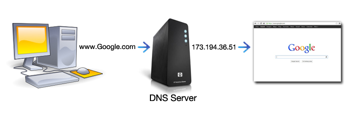 Google DNS server address