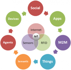 IoT Leading to the road of progress