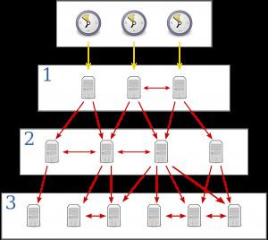 Network Timing Protocol server