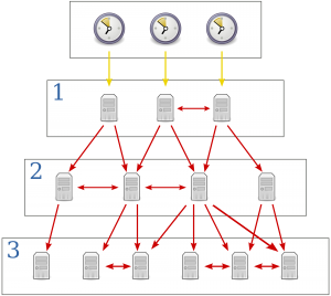 Network Timing Protocol server