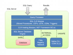 What is SQL used for