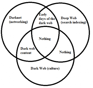 What is on the Deep Web