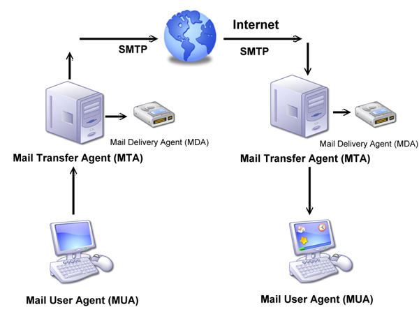 What is smtp server smtp port number and email port number - Smtp and pop3 port number ...