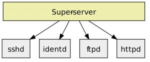 what IS HTTPD