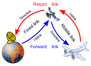 WHAT IS UP-LINK AND DOWN-LINK