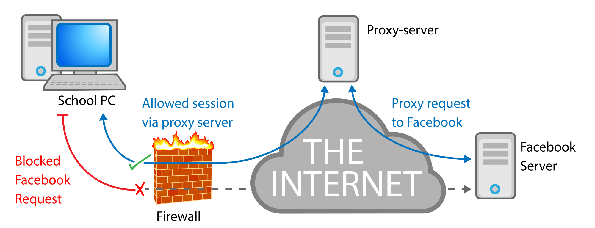 What is a Web Proxy Server
