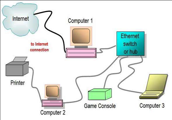 how-does-ethernet-work