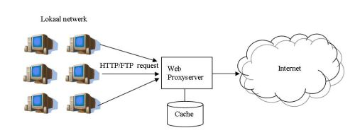 What is DNS Cache