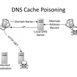 How to Clear DNS Cache? What is DNS Cache Poisoning?