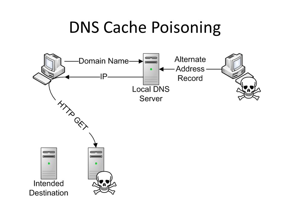 What is DNS cache poisoning
