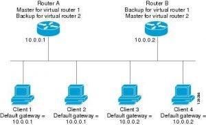definition of default gateway