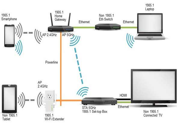 How-to-Connect-and-Use-a-WiFi-Extender-to-Extend-WiFi-network