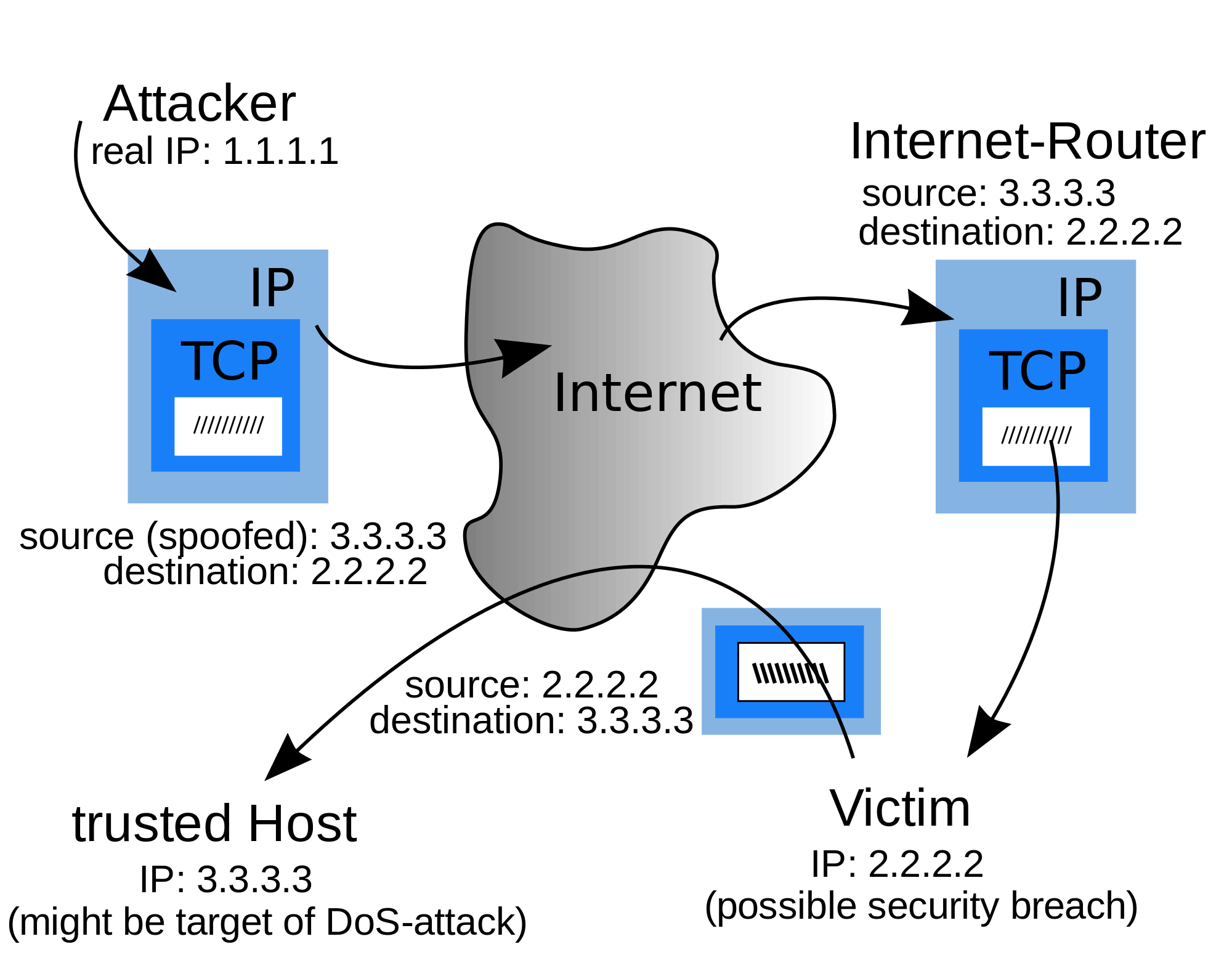 IP Address Security Issues