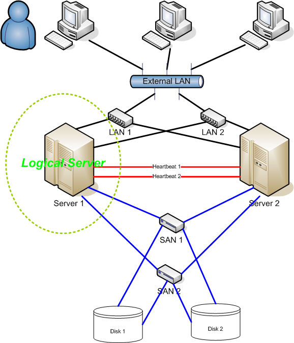 What is LAN Connection