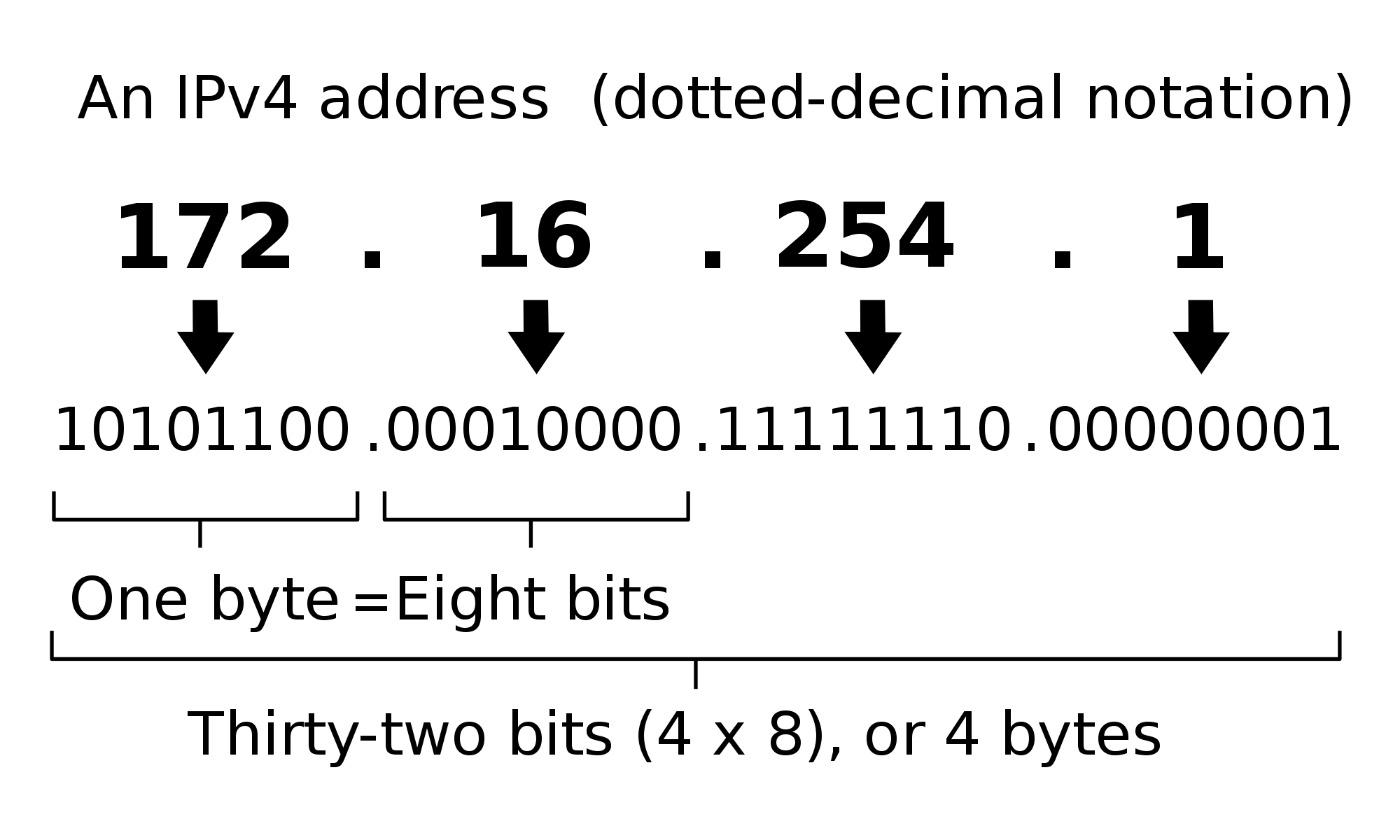 What is an IPv4 Address