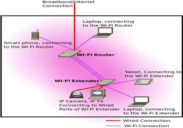 how-to-extend-wifi