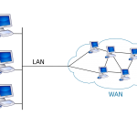 What is LAN Connection? How To Network Two Computers?