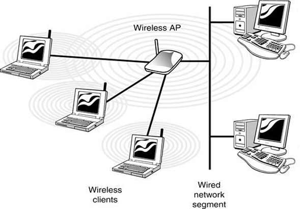 what-is-wireless-access-point
