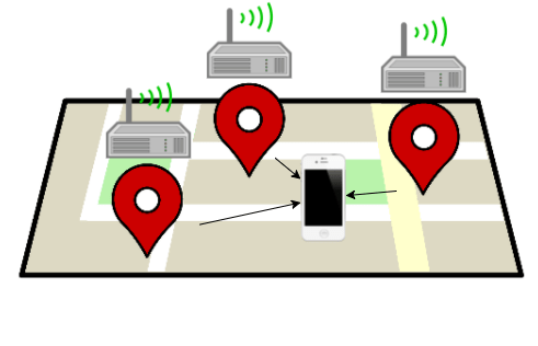 What is Wireless Technology? Explain WIFI