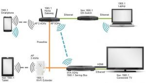 wifi devices and smart home