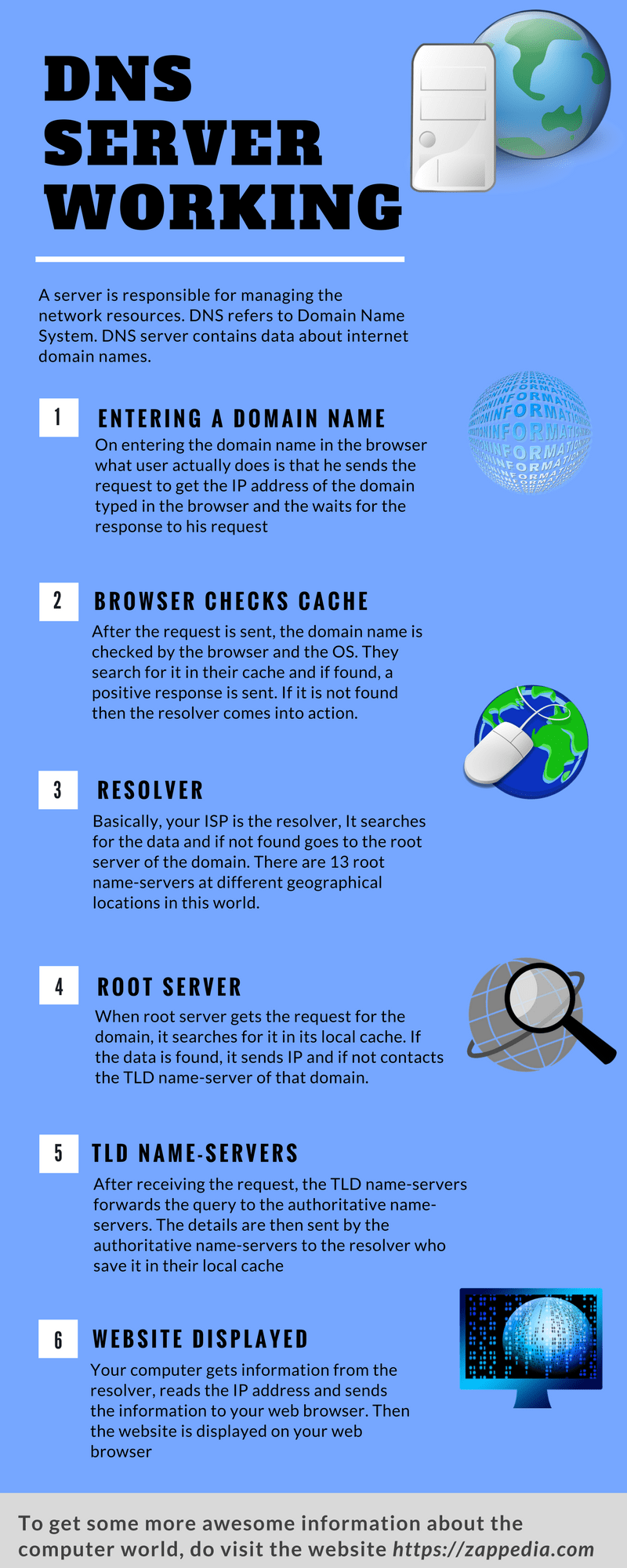 working of dns server infographic