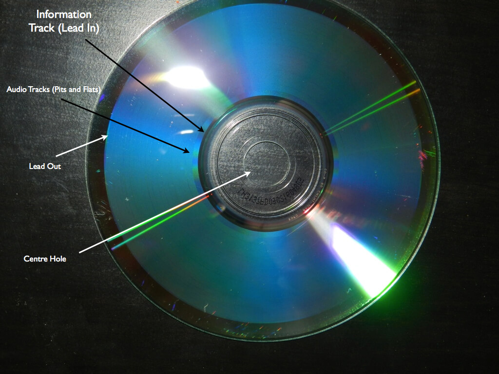 What is Burning a CD