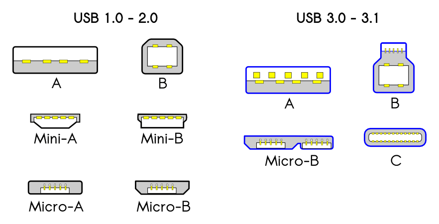 Types of USB Connector (1)