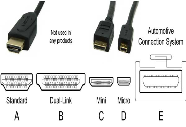 different-types-of-hdmi-connectors
