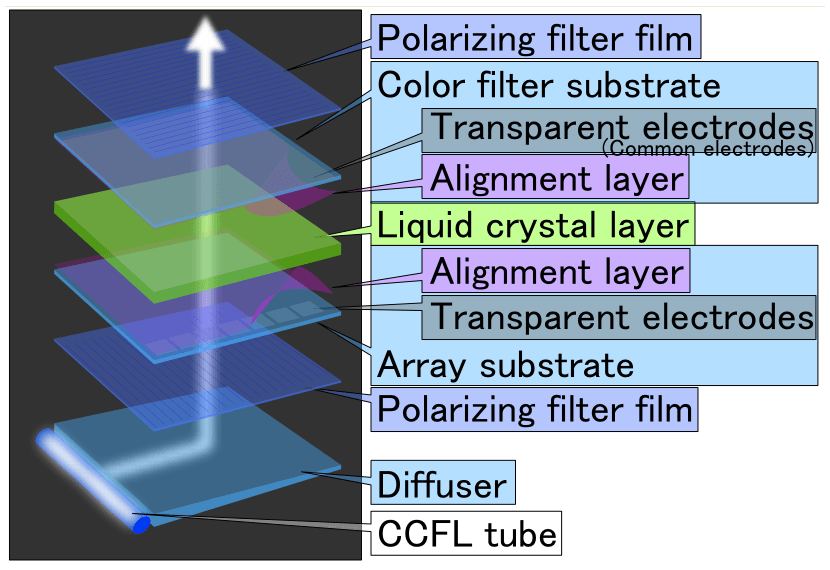 how are lcd screens made