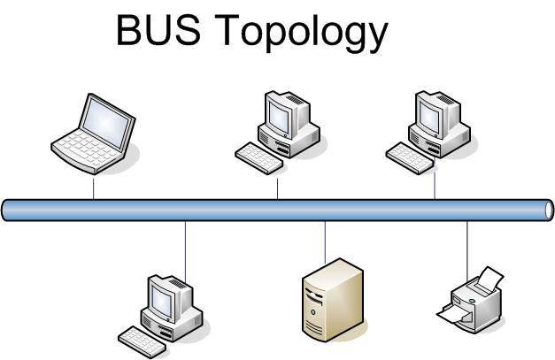 External Bus definition