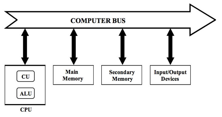 What is the Meaning of Bus in a Computer Architecture