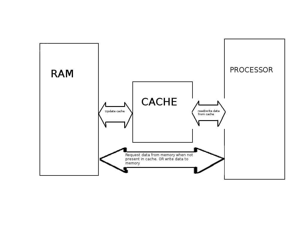 What is a RAM on Computer