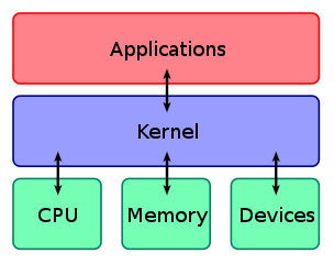 What is Kernel in Operating System